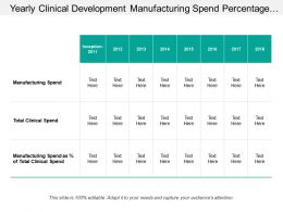 Yearly Clinical Development Manufacturing Spend Percentage Table
