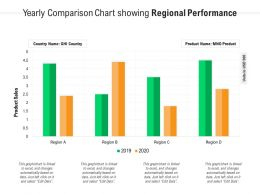 Yearly Comparison Chart Showing Regional Performance