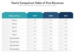 Yearly Comparison Table Of Firm Revenues