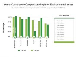 Yearly Countrywise Comparison Graph For Environmental Issues