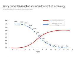 Yearly Curve For Adoption And Abandonment Of Technology