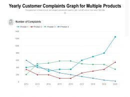 Yearly Customer Complaints Graph For Multiple Products