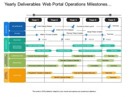 Yearly Deliverables Web Portal Operations Milestones Program Timeline