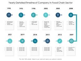 Yearly Detailed Timeline Of Company In Food Chain Sector