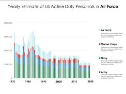 Yearly Estimate Of US Active Duty Personals In Air Force
