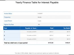 Yearly Finance Table For Interest Payable