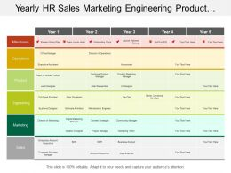 Yearly Hr Sales Marketing Engineering Product Operations Timeline