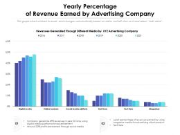 Yearly Percentage Of Revenue Earned By Advertising Company