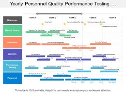 Yearly Personnel Quality Performance Testing Devops Manual Automation Timeline