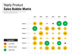 Yearly Product Sales Bubble Matrix