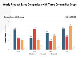 Yearly Product Sales Comparison With Three Column Bar Graph