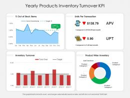 Yearly Products Inventory Turnover KPI