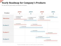 Yearly Roadmap For Companys Products Prototype Ppt Powerpoint Presentation Background