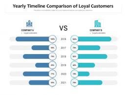 Yearly Timeline Comparison Of Loyal Customers