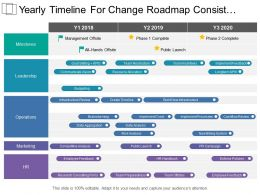 Yearly Timeline For Change Roadmap Consist Events Of Marketing Operation And Leadership