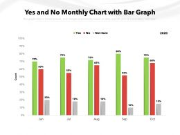 Yes And No Monthly Chart With Bar Graph