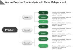 Yes No Decision Tree Analysis With Three Category And High Medium Low