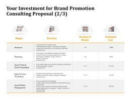 Your Investment For Brand Promotion Consulting Proposal Planning Ppt Portfolio Influencers