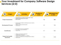 Your Investment For Company Software Design Services Process Ppt Example File