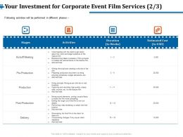 Your Investment For Corporate Event Film Services Delivery Ppt File Design