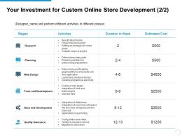 Your Investment For Custom Online Store Development Stages Ppt Powerpoint