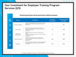 Your Investment For Employee Training Program Services Standards Success Ppt Presentation Icon