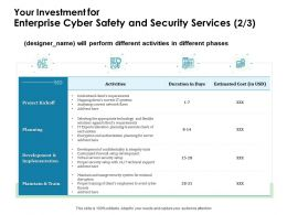 Your Investment For Enterprise Cyber Safety And Security Services Activities Ppt File Formats