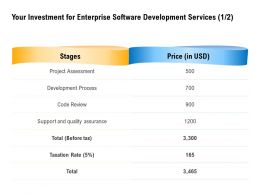 Your Investment For Enterprise Software Development Services Project Assessment Ppt Powerpoint Deck