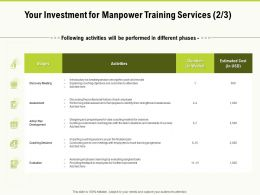 Your Investment For Manpower Training Services Activities Ppt Powerpoint Presentation Layouts Gridlines