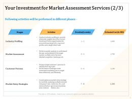 Your Investment For Market Assessment Services Activities Ppt Powerpoint Presentation Gallery