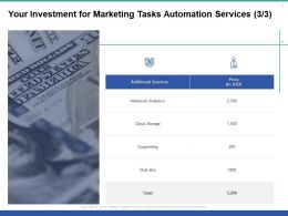 Your Investment For Marketing Tasks Automation Services Ppt Powerpoint Presentation Slides