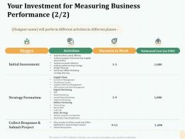 Your Investment For Measuring Business Performance Duration Ppt Outline