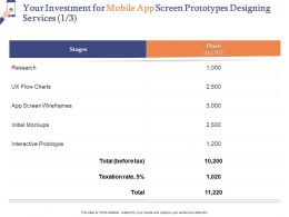 Your Investment For Mobile App Screen Prototypes Designing Services L1559 Ppt Formats