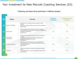 Your Investment For New Recruits Coaching Services Discovery Meeting Ppt Powerpoint Presentation