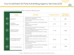 Your Investment For Paid Advertising Agency Services Digital Ppt Powerpoint Presentation Slide