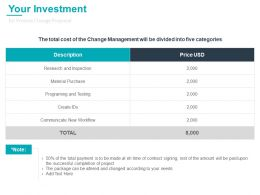 Your Investment For Process Change Proposal Ppt Powerpoint Aids