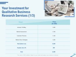 Your Investment For Qualitative Business Research Services Profiling Ppt Templates