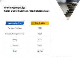 Your Investment For Retail Outlet Business Plan Services L1790 Ppt Powerpoint Diagrams