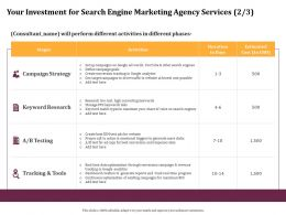 Your Investment For Search Engine Marketing Agency Services Testing Ppt Gallery