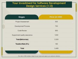 Your Investment For Software Development Design Services Process Ppt File Elements