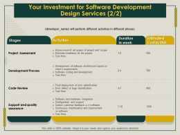 Your Investment For Software Development Design Services Review Ppt Gallery