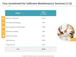 Your Investment For Software Maintenance Services Disaster Ppt Inspiration