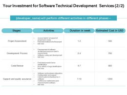 Your Investment For Software Technical Development Services Ppt Clipart
