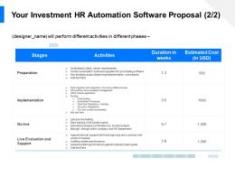 Your Investment HR Automation Software Proposal Preparation Ppt Demonstration