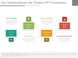 Your Website Banner Ads Timeline Ppt Presentation
