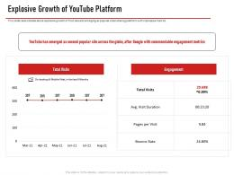 Youtube Investor Funding Elevator Pitch Deck Explosive Growth Of Youtube Platform Ppt Template