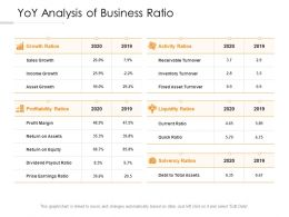 YOY Analysis Of Business Ratio