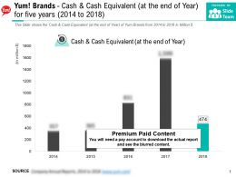 Yum Brands Cash And Cash Equivalent At The End Of Year For Five Years 2014-2018