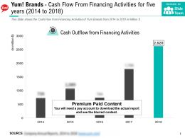 Yum Brands Cash Flow From Financing Activities For Five Years 2014-2018
