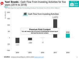 Yum Brands Cash Flow From Investing Activities For Five Years 2014-2018